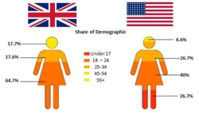 Share of demographics